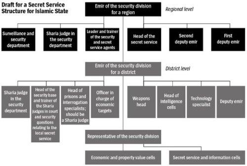 Islamic State Master Plan Haji Bkr Der Spiegel(1)
